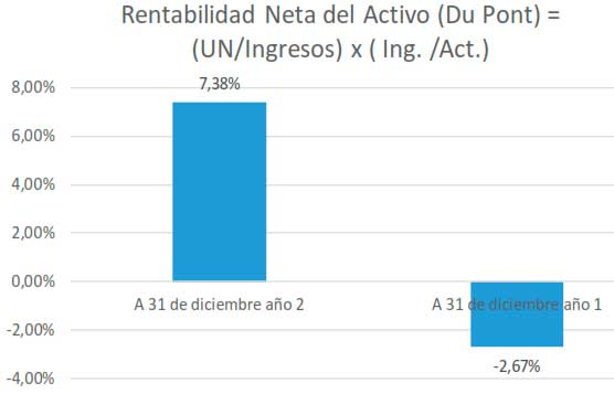 Rentabilidad Neta del Activo (Du Pont) = (UN/Ingresos) x ( Ing. / Act.)