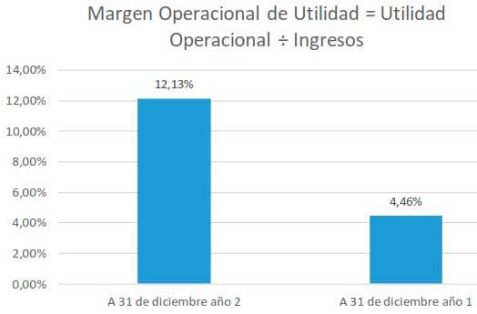 Margen Operacional de Utilidad = Utilidad Operacional ÷ Ingresos