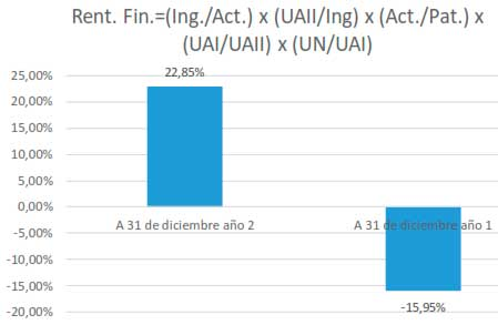 Rentabilidad Financiera = (Ing./Act.) x (UAII/Ing) x (Act./Pat.) x (UAI/UAII) x (UN/UAI)