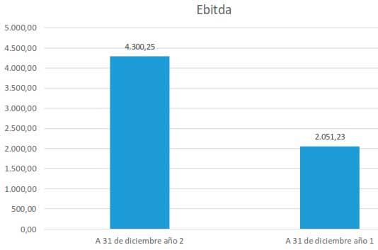 EBITDA (Earnings Before: Interests, Taxes, Depreciations and Amortizations) - (Utilidad antes de : intereses, impuestos, depreciaciones, amortizaciones)