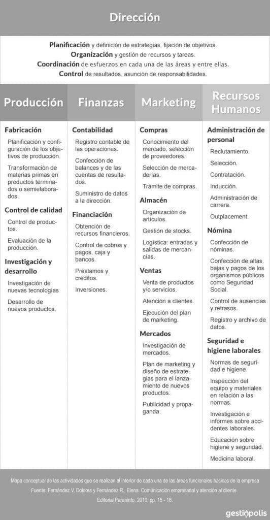 Actividades de cada área funcional de la empresa