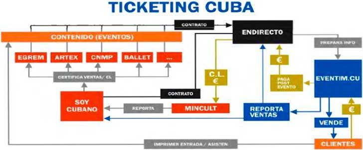 Proceso de Ticketing. Análisis estratégico de la industria musical cubana