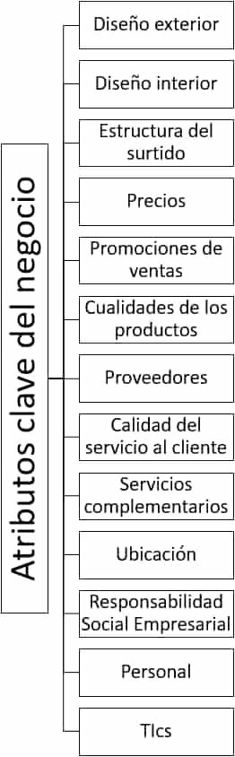 Atributos clave del negocio - Cómo posicionar pequeños establecimientos comerciales
