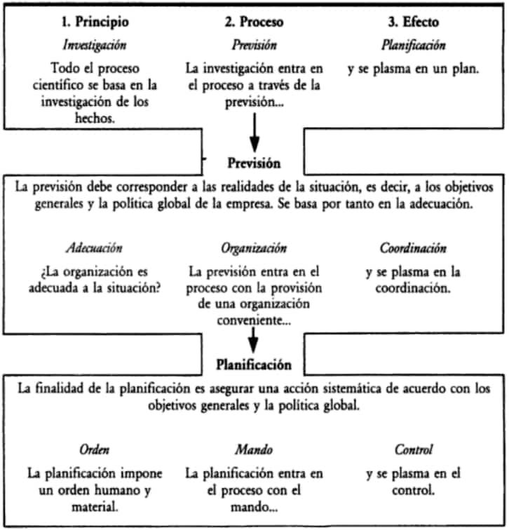 El cuadrado lógico y los principios de administración de Urwick