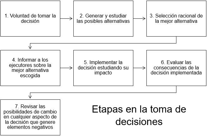 Etapas en la toma de decisiones