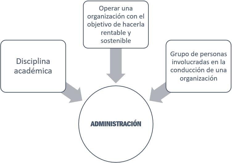 Acepciones para el término administración