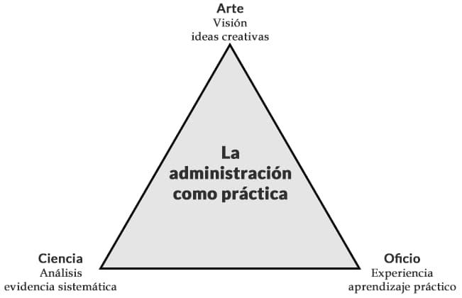 La administración como práctica