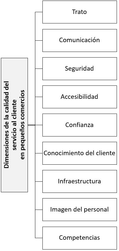 Dimensiones de la calidad del servicio al cliente en pequeños comercios