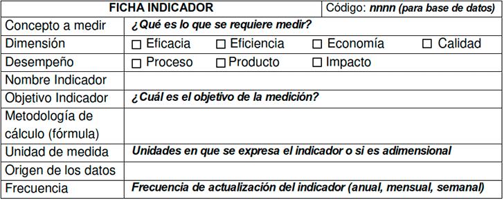 Ficha para diseñar (construir) un indicador de desempeño