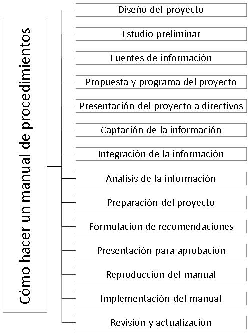 Como hacer un manual de procedimientos: paso a paso