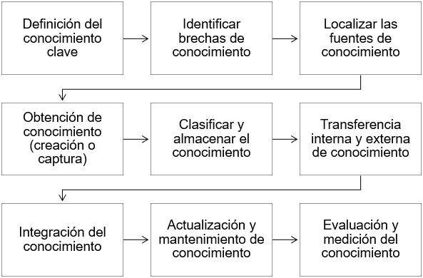 Los 9 pasos para la implementación de la gestión del conocimiento en las organizaciones