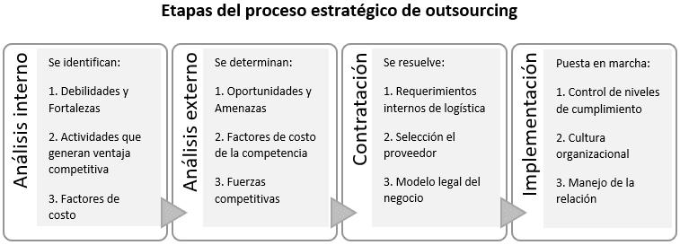Etapas del proceso estratégico de outsourcing