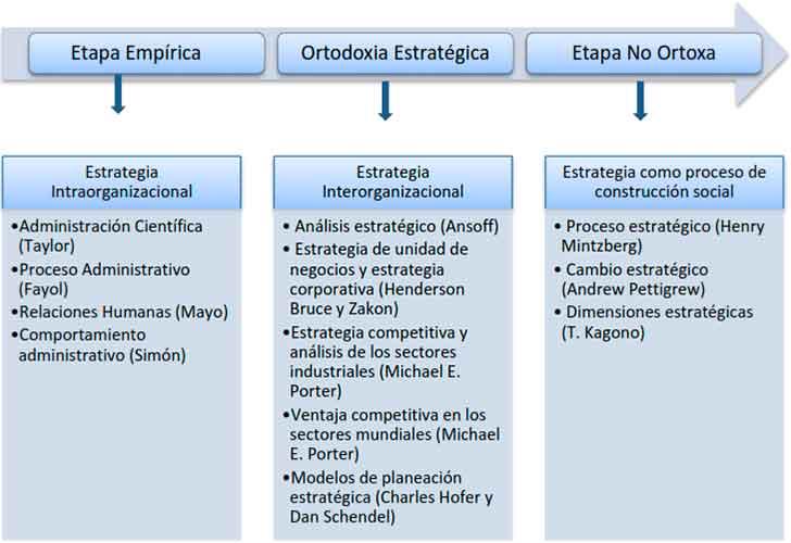 Figura 1: Etapas de la evolución de la estrategia corporativa. Fuente: Elaboración propia. - Evolución del concepto de Dirección estratégica