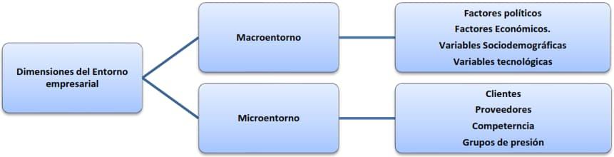 Figura 2: Dimensiones del entorno empresarial. Elementos del diagnóstico estratégico, una de las etapas de la Dirección Estratégica