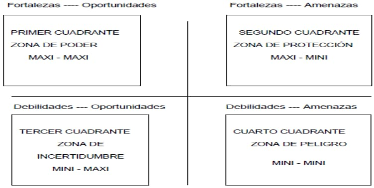 Figura 5: Matriz de Impactos Cruzados