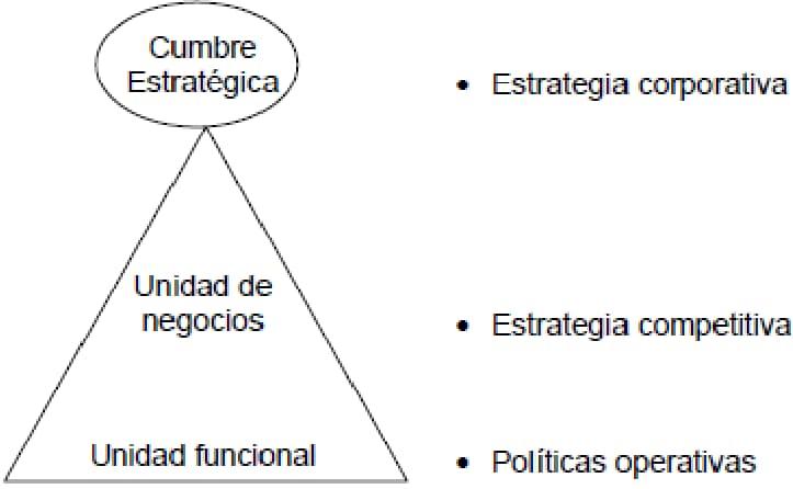 Figura 6: Niveles de estrategias