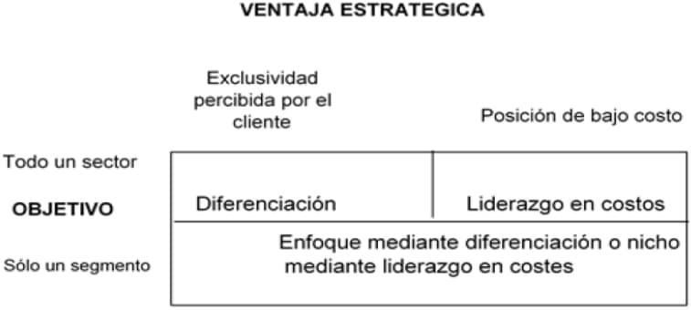 Figura 7: Estrategias corporativas según Porter