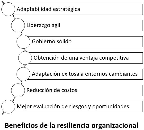 Beneficios de la resiliencia organizacional