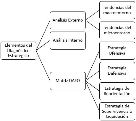 Elementos del diagnóstico estratégico en empresas de servicios