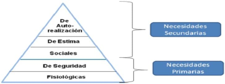 La jerarquía de las necesidades humanas, según Maslow. La motivación como dimensión del clima organizacional