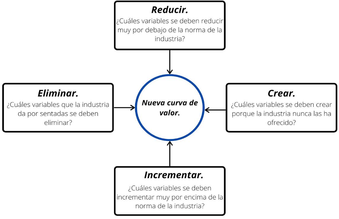 El esquema de las cuatro acciones: Reducir, Crear, Incrementar, Eliminar