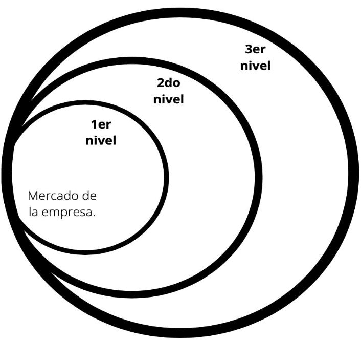 Los tres niveles de los no clientes. Una forma de agrandar el mercado es enfocándose más en quienes aún no son sus clientes