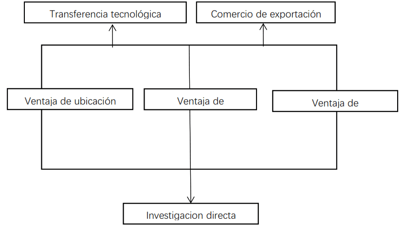 Modelo de teoría internacionalización empresarial de compromiso de producción
