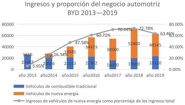 Ingresos y proporción del negocio automotriz BYD 2013—2019