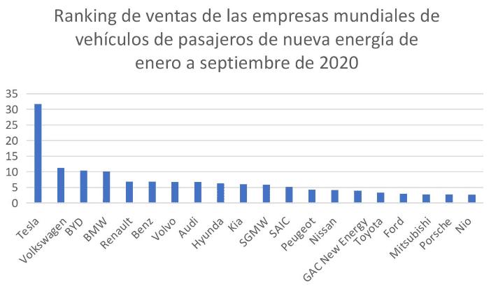 Ranking mundial de marcas por ventas de vehículos de pasajeros de nueva energía, enero - septiembre de 2020. Unidad = 10 mil. Fuente: ev-sales.com
