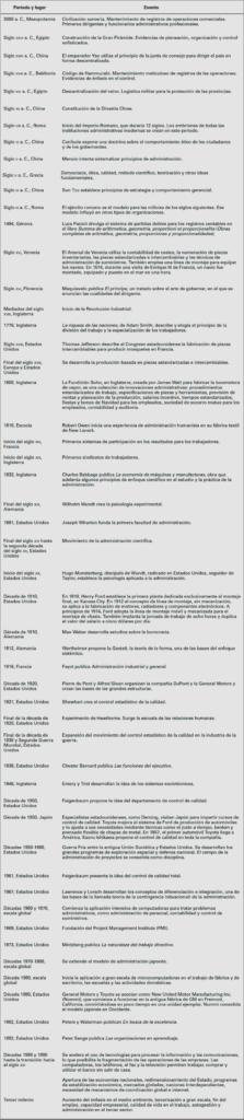 Evolución de la administración, cronología