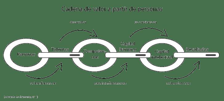 Gestión del talento humano a partir de la cadena de valor de personas