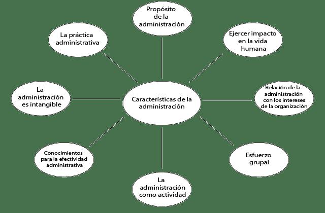 Características de la administración - George terry