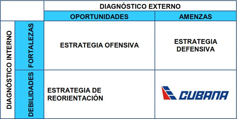 Ejemplo de análisis estratégico. Diagnóstico interno y externo