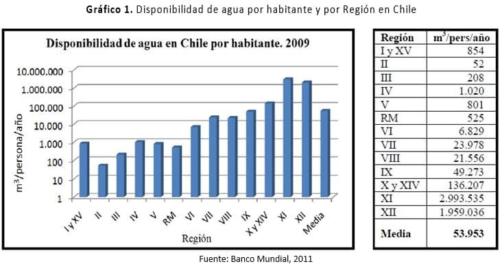 Disponibilidad de agua por habitante y por Región en Chile