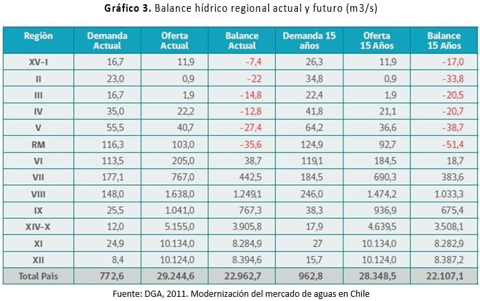 Balance hídrico regional actual y futuro (m3/s). Modernización del mercado de aguas en Chile