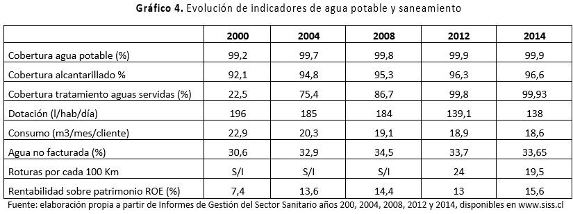 Evolución de indicadores de agua potable y saneamiento