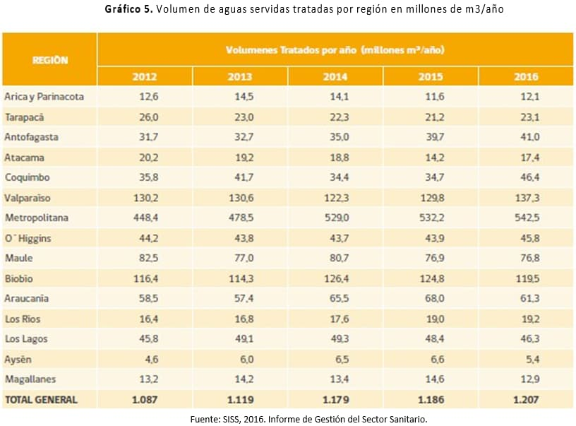 Volumen de aguas servidas tratadas por región en millones de m3/año