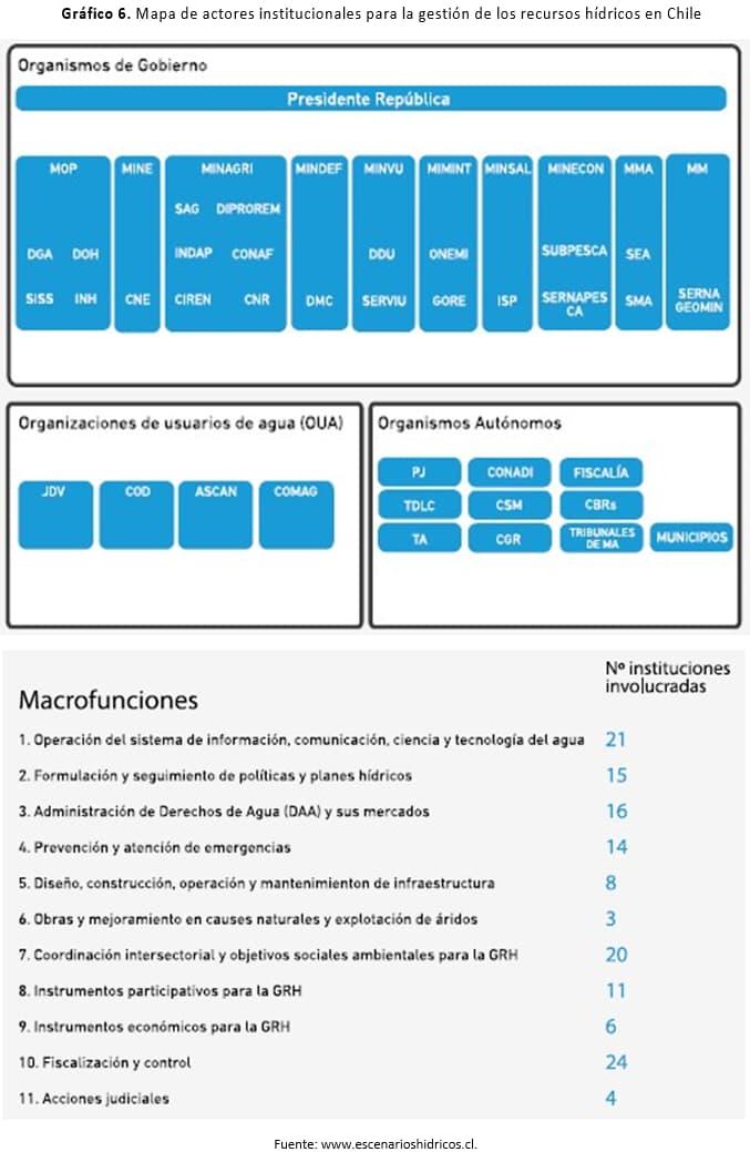 Mapa de actores institucionales para la gestión de los recursos hídricos en Chile