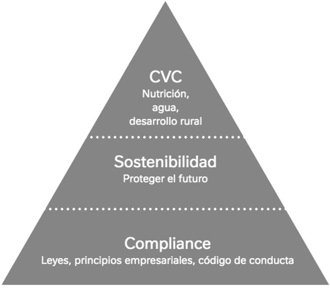 Pirámide de Creación del Valor Compartido en Nestlé