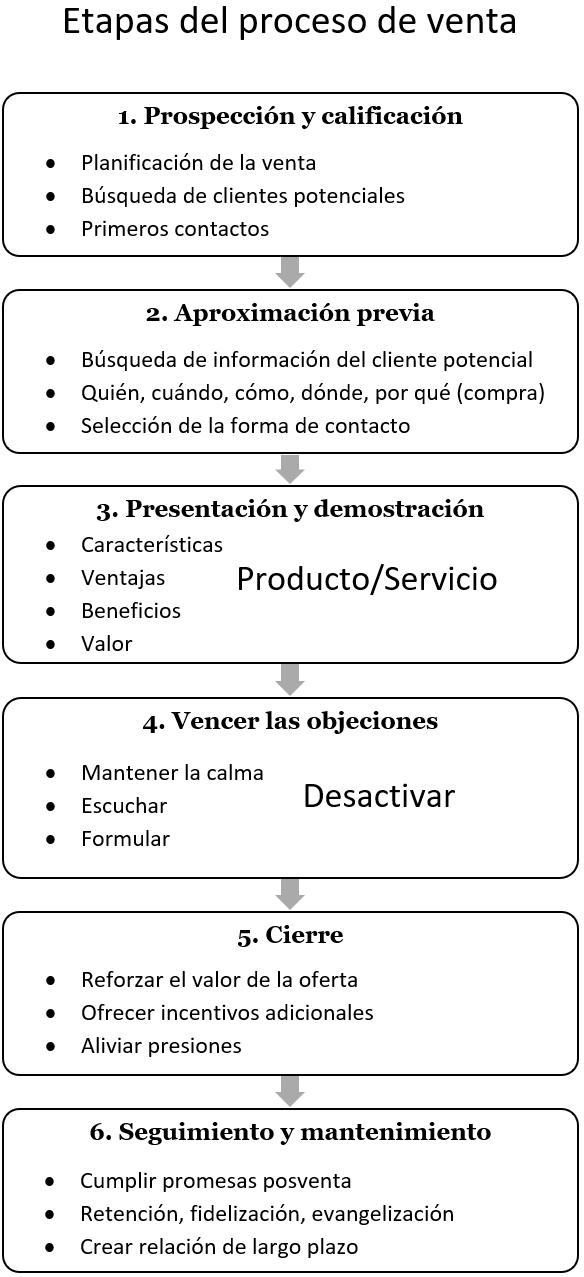 Las 6 etapas del proceso de venta