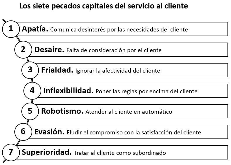 Cómo ser un buen líder de servicio al cliente: los siete pecados capitales que hay que evitar