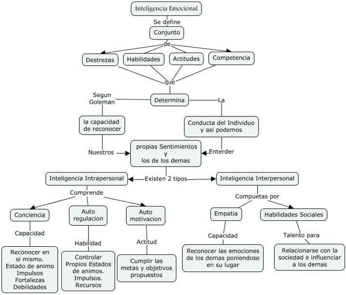 Inteligencia Emocional en el trabajo: mapa conceptual