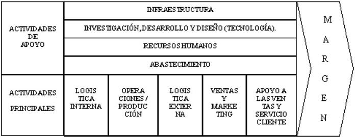 La cadena de valor, elementos para el análisis interno de la empresa