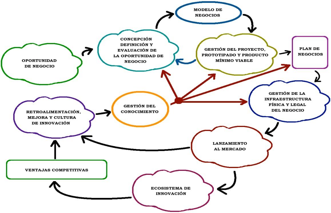 Modelo de gestión del proceso de emprendimiento